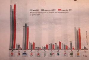 Fremskrittspartiet måles til ufattelig lave 1,3 % oppslutning på en gallup for Hamar. I byen med 30.000 innbyggere ville kun 205 stemt Frp hvis det var valg i dag. Arbeiderpartiet fosser derimot fram.