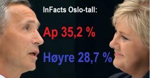 Dagens ferske meningsmåling som InFact har gjort for VG, viser knallsterke tall for Arbeiderpartiet i Oslo. Ap er nå byens suverent største parti, mens Høyre lekker velgere som en sil.