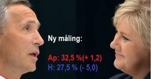 I dag kommer en ny MMI-måling. Høyre får et gallupsjokk etter en drøy uke med intensiv valgkamp, og faller med 5 prosentpoeng. Samtidig øker Arbeiderpartiet med 1,2 prosentpoeng. Dermed har Arbeiderpartiet en solid ledelse på Høyre når det gjenstår tre uker av årets valgkamp.