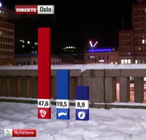 GALLUPHOPP: Arbeiderpartiet ble målt til over 47 % i begynnelsen av forrige uke, og kommer totalt ut med 42,7 % oppslutning i TV2s januar-måling. Fotofaksimile: TV2