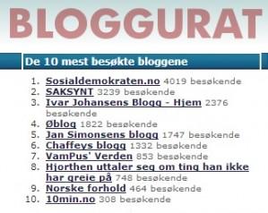 Nettstedet Bloggurat.net måler trafikken til norske blogger, og systematiserer dem på ulike kategorier. Nå utpeker de Sosialdemokraten.no til Norges mest leste politiske blogg!