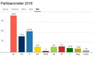 Arbeiderpartiet går fram hele 5,8 prosentpoeng fra mai til juni, og måles nå til en oppslutning på 36,6 %. Samme måling viser dårlige tall for regjeringspartiene Høyre og Frp.