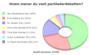 Velgerne er tindrende klare på hvem de mener er vinneren av partilederdebatten på NRK i går. Hele 46 % sier at Jens  Stoltenberg var best. Hovedutfordrer Erna Solberg må nøye seg med støtte fra 25 % av velgerne. Debatten viste bl.a. at de borgerlige spriker i alle mulige retninger, og at det venter politisk usikkerhet og kaos ved et eventuelt regjeringsskifte.