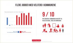 Etter fire helsvarte år for kommunene, ble den Høyre-dominerte Bondevik-regjeringen feid ut av regjeringskontorene med et brak i 2005. Fra da av har de rødgrønne hvert eneste år sørget for mer penger til kommunene, og til velferdstjenester der folk bor. Dette er en av de sju store seirene fra sju store år med rødgrønn regjering.