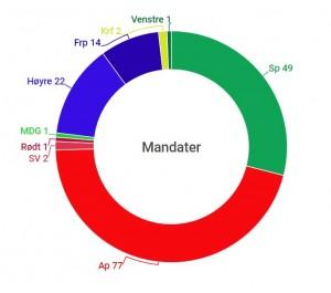AP OG SP VINNER: Arbeiderpartiet og Senterpartiet er de store vinnerne dersom alle velgerne i Norge skulle stemme slik velgerne i Hedmark stemmer. Illustrasjon: Bjørn Jarle Røberg-Larsen
